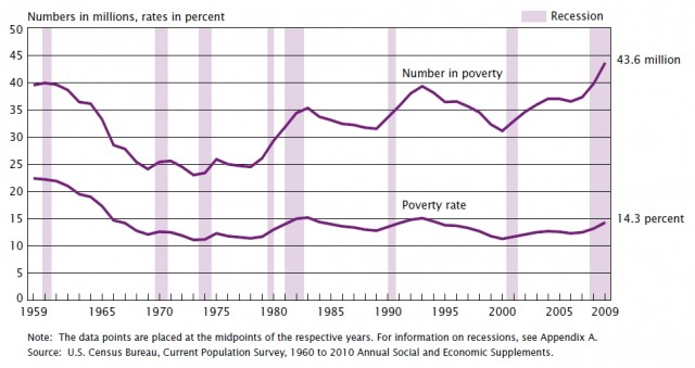 Historical US Poverty Rate
